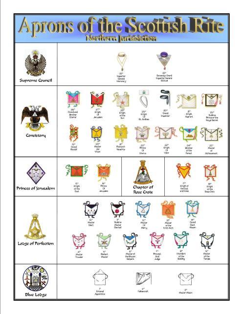 Escudos y Mandiles del rito Escocés Aprons-1m