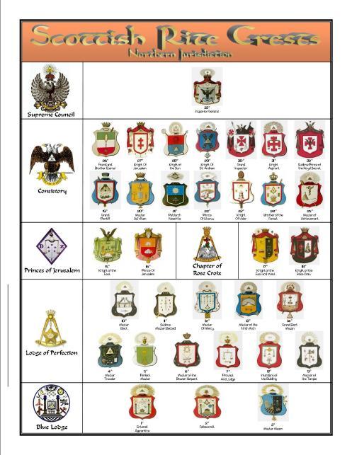 Escudos y Mandiles del rito Escocés Crests-1a